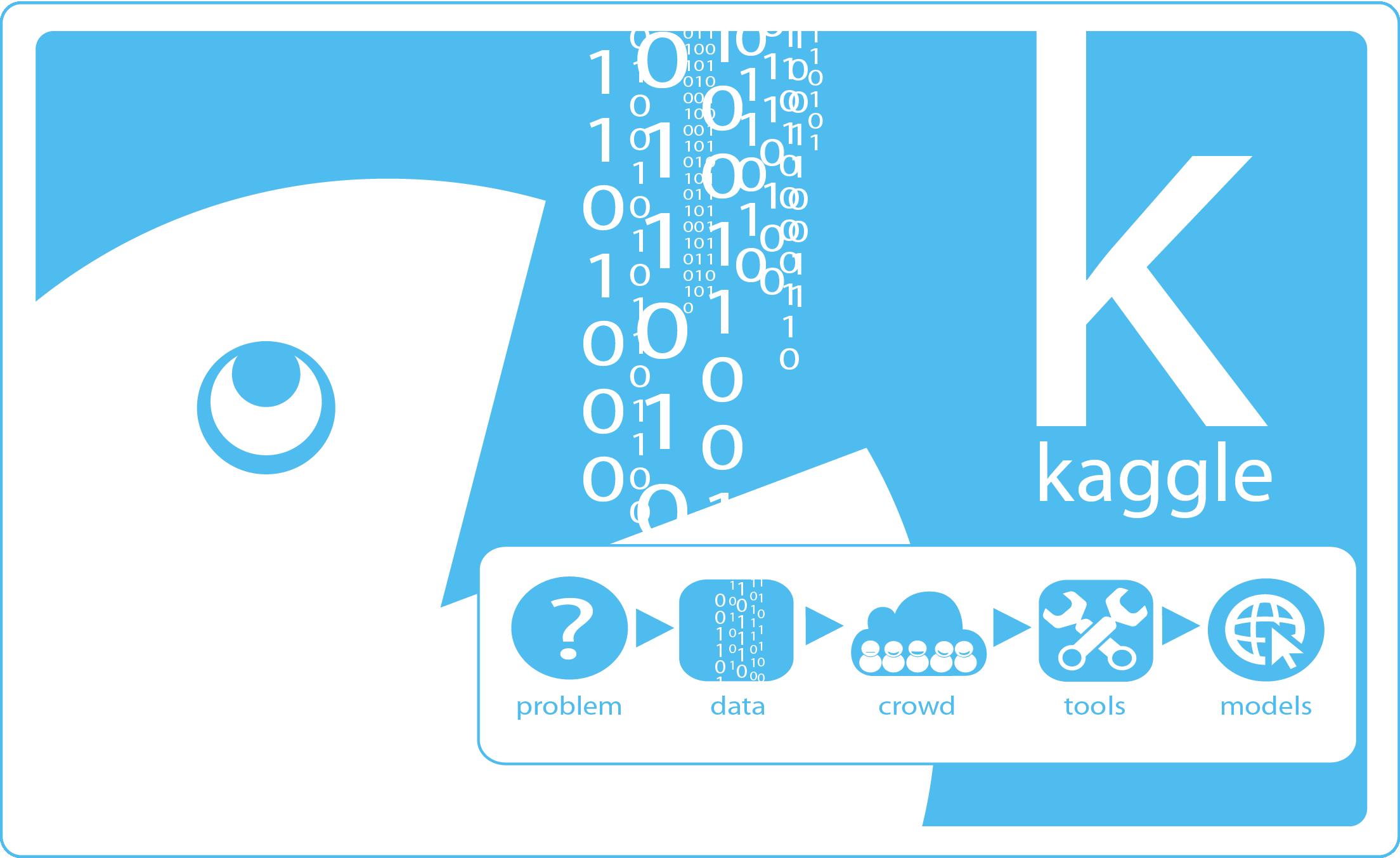 Kaggle – Data Science als Wettkampf